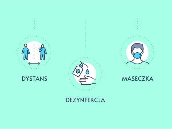 Zasada DDM (dystans, dezynfekcja, maseczka)